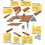 Доборные элементы для заборов и крыш